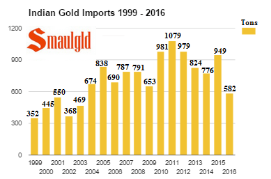 Indian Gold Imports 1999 -2016