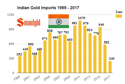 Indian Gold Imports 1999 - 2017 March
