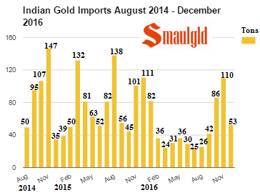 Indian Gold imports August 2014 December 2016