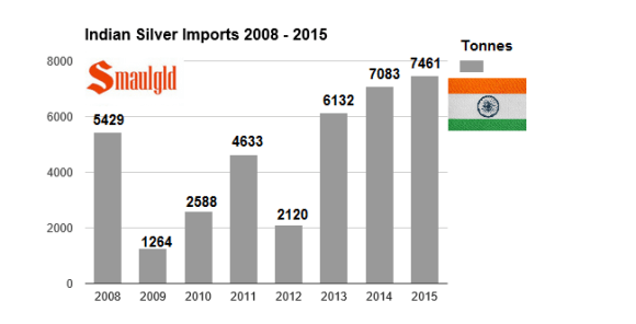 Indian Silver Imports 2008-2015 chart