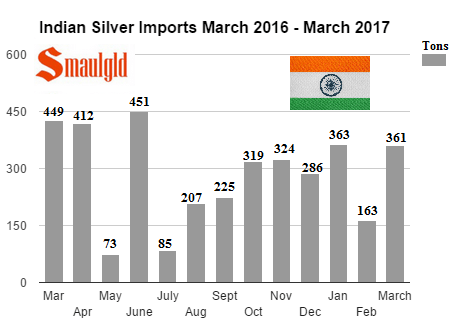 Indian Silver Imports March 2016 - March 2017
