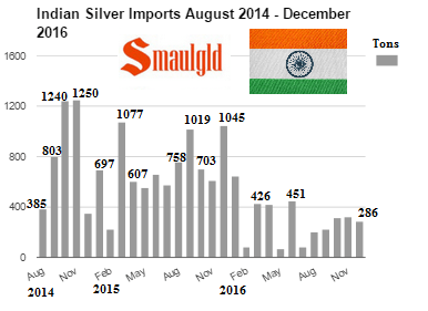 ndian silver imports August 2014 - December 2016