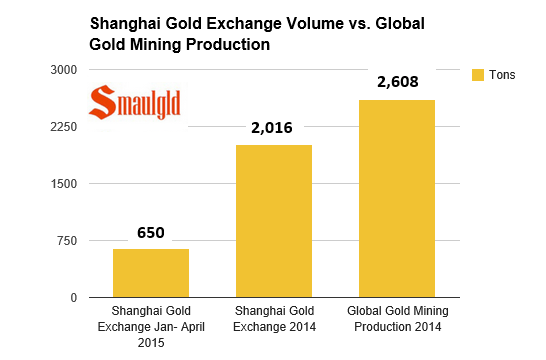 Shanghai gold exchange deliveries vs global gold mining production