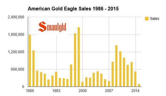 American gold eagle coin sales 1986-2015