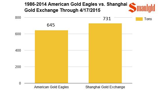 chart showing shanghai gold exchange volume vs american gold eagle volume