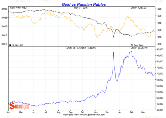 Gold vs russian rouble 2015 first quater chart