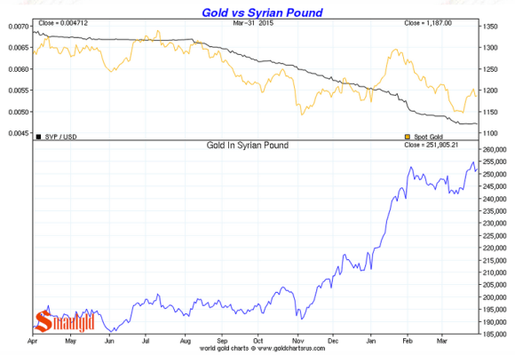 Gold vs the syrian pound first quarter  2015 chart