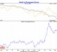 gold vs the Euro q1 2015 chart