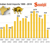 indian-gold-imports-1999-2016-september