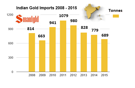 indian gold imports