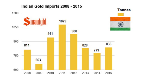 Indian gold imports 2008-2015 through November 2015