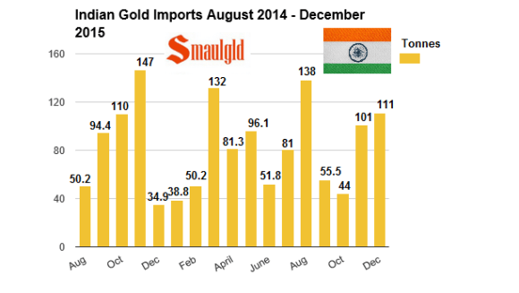 Indian gold monthly imports 2015