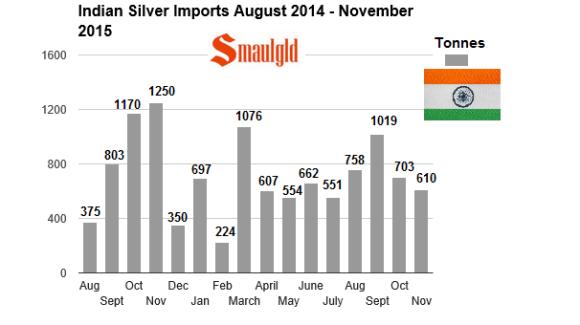 indian silver imports July 2014 - November 2015 chart