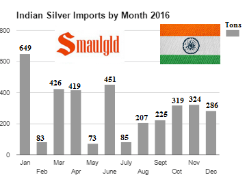 indian silver imports by month 2016