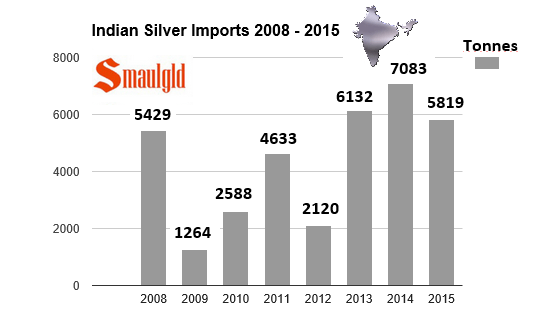 indian silver imports 2008-2015