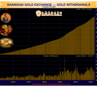 shanghai gold exchange withdrawals chart april 2015