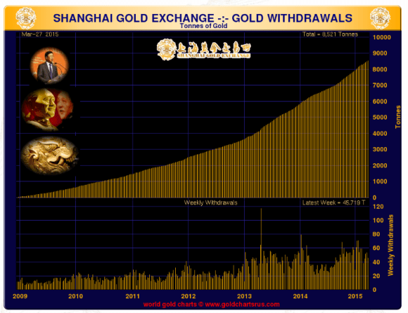 shanghai gold withdrawals for the week ended march 27 2015 chart