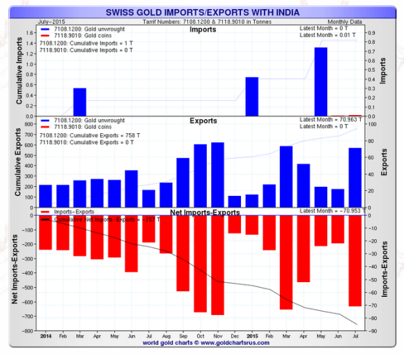 monthly swiss gold exports to india