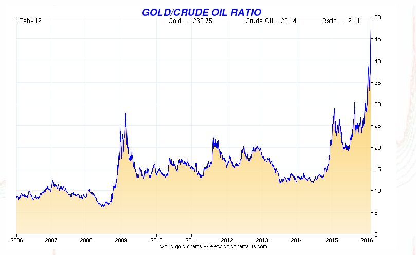 Gold Crude Oil Ratio Charts