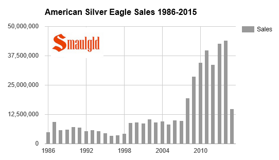 The amount of American Silver Eagles sold through May 2015 are greater than ANY single year's entire mintage from 1986-