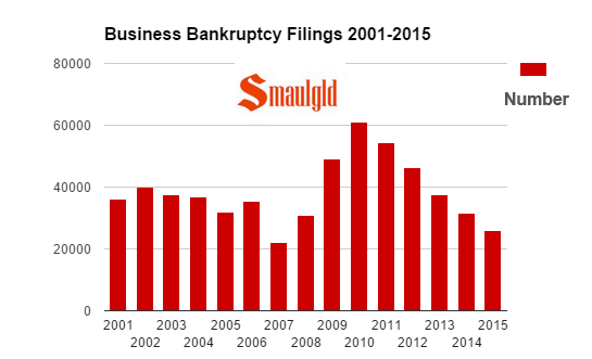 business bankruptcy Filings 2001-2015