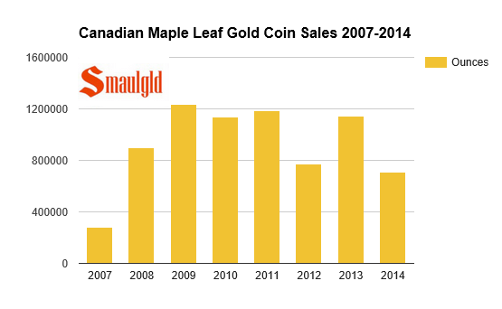 Canadian gold maple leaf coin sales 2007-2014 chart