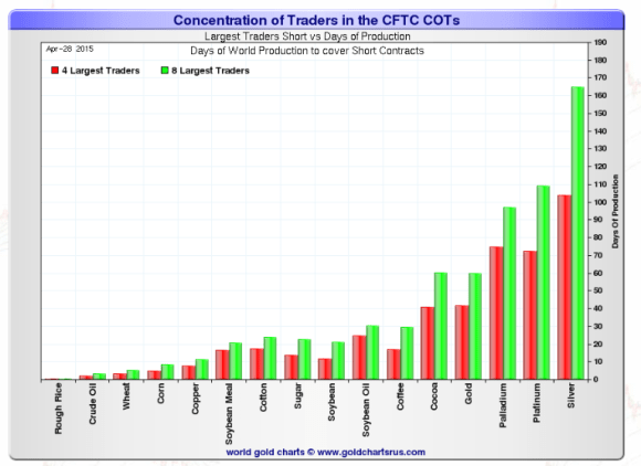 silver short positions on comex