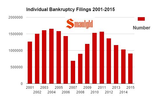 individual bankruptcy filings 2001-2015 chart