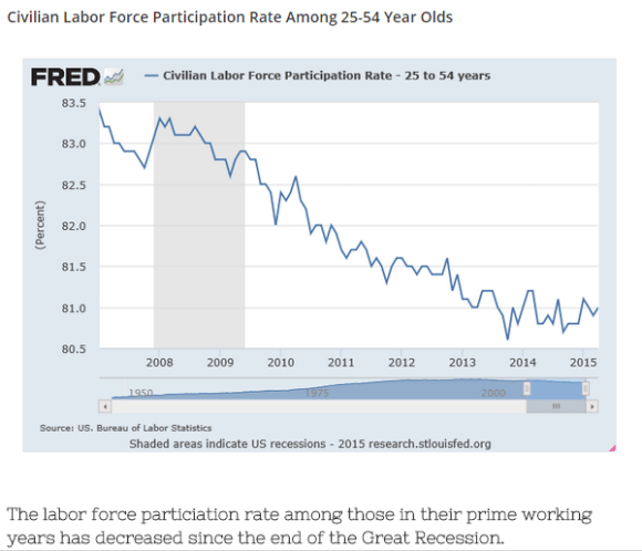 labor participation rate 25-54 chart
