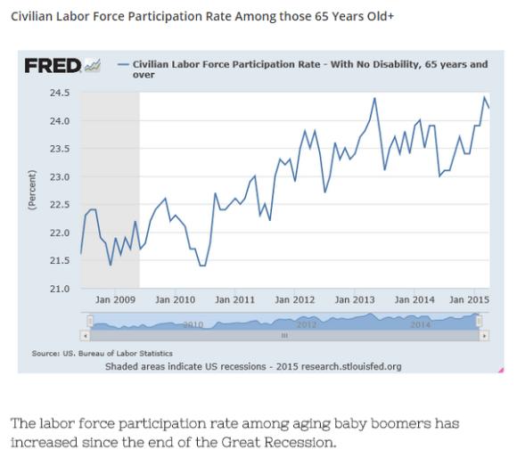 labor participation rate 65+ chart