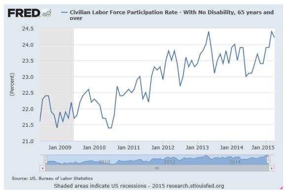 labor force participation rate 65+ through april 2015 chart