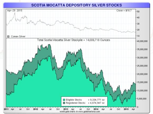 scotia mocatta silver stocks