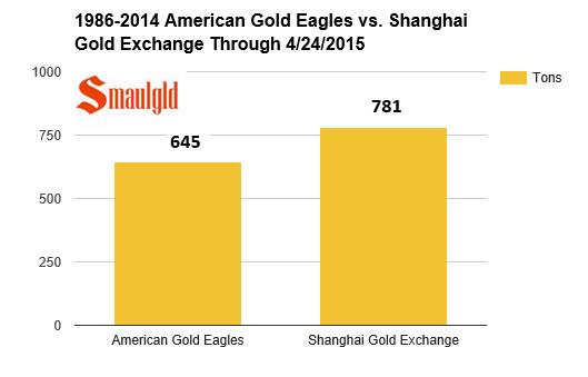 American Gold Eagles vs Shanghai gold exchange