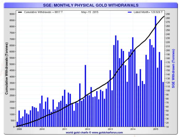 Shanghai gold exchange monthly gold withdrawals chart