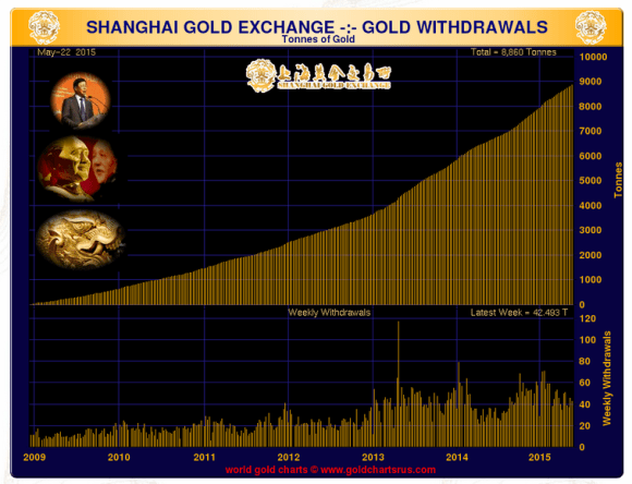 The Shanghai Gold Exchanged delivered another 44 tons of gold during the week ended May 22, 2015