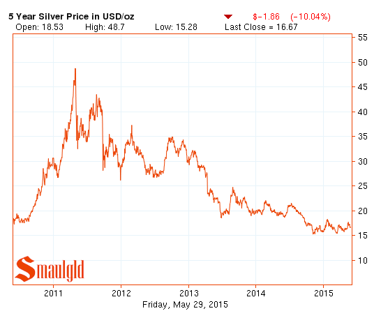 Five year price of silver chart