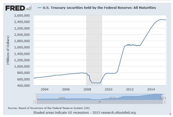 US treasury holdings at the Federal Reserve through May 2015