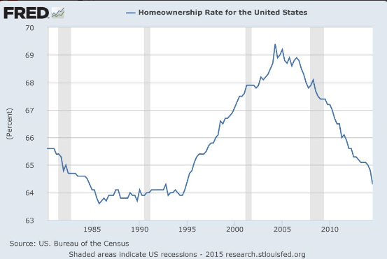 homeownership rate chart 1985-2015