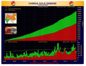 China and India gold demand