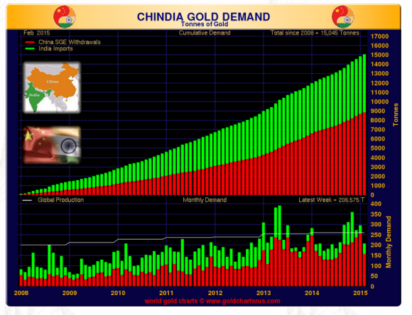 China and India gold demand