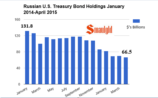 Russia's US Treasury reserves