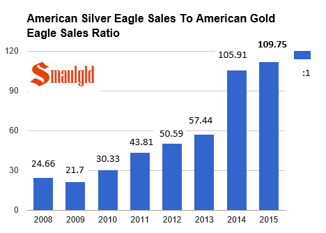 American silver eagle coins sales compared to american gold eagle coin sales 2008-2015