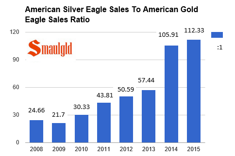 American silver eagle to american gold eagle sales ratio chart