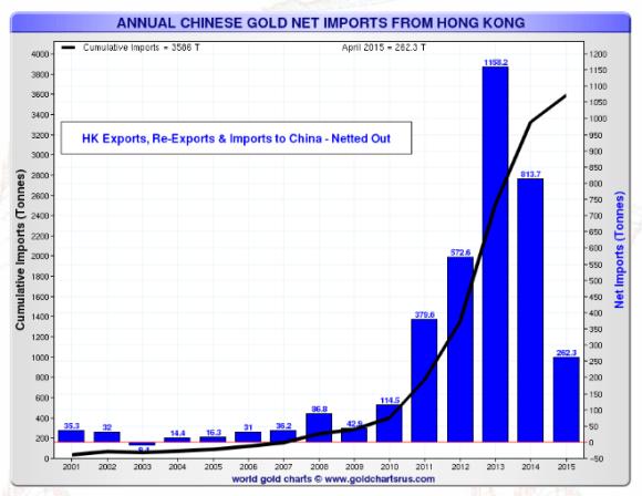 Chinese gold imports through Hong Kong