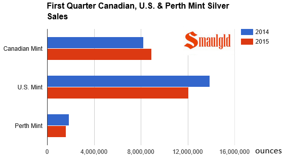 1st quarter sales of silver at the Perth, canadian and US Mints