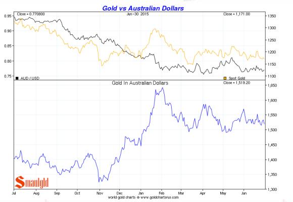 gld vs.the australian dollar second quarter 2015 chart