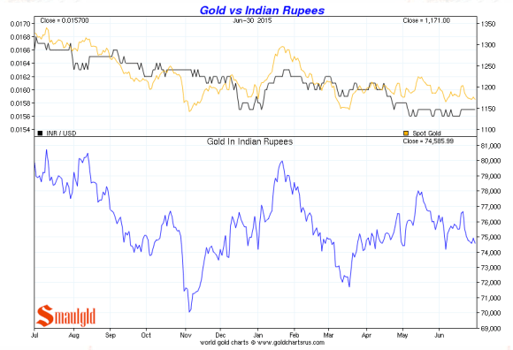 goldvs the indian rupee second quarter 2015 chart