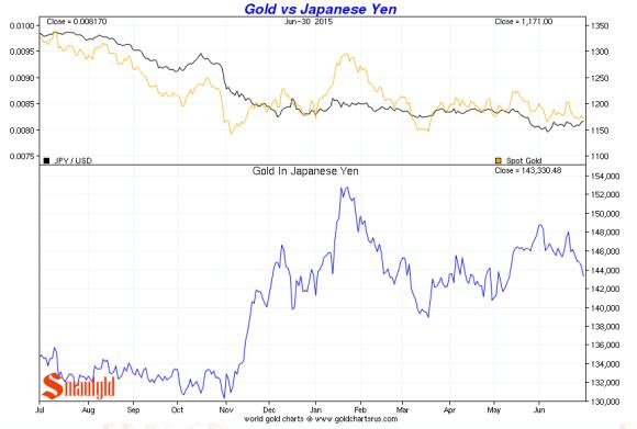 gold vs the japanese yen second quarter 2015 chart