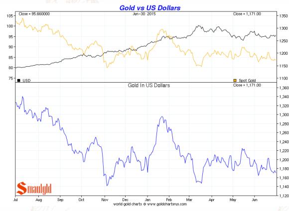 gold vs the dollar second quarter 2015 chart