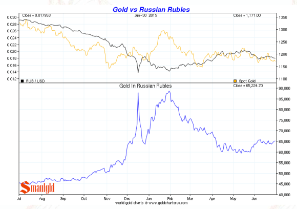 gold vs the russian rouble second quarter 2015 chart
